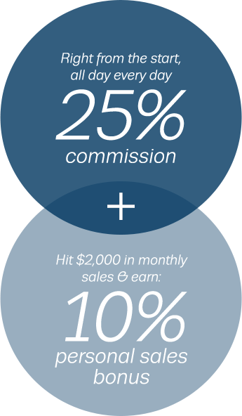 Right from the start, all day every day 25% commission + Hit $2,000 in monthly sales & earn: 10% personal sales bonus